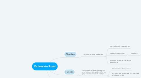 Mind Map: Extensión Rural