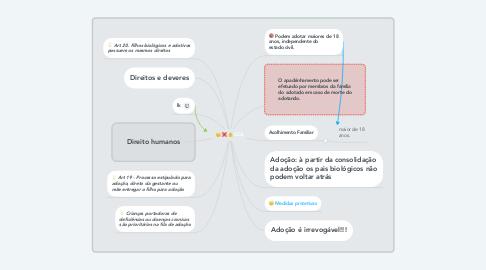 Mind Map: ECA