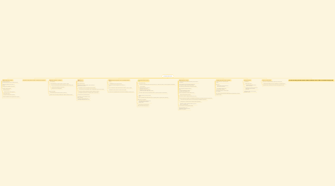 Mind Map: Lei Maria da Penha