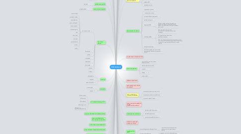 Mind Map: CSD Academia