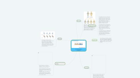 Mind Map: La historia de la Genética