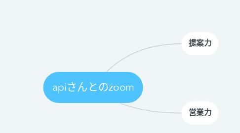 Mind Map: apiさんとのzoom