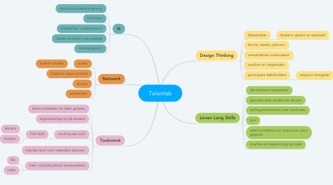 Mind Map: Talentlab