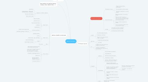 Mind Map: Idées d'actions