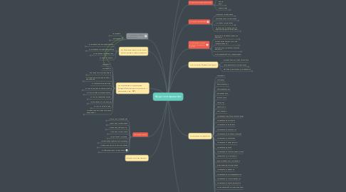 Mind Map: Виды тестирования