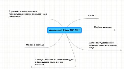 Mind Map: Достоевский Фёдор 1821-1881