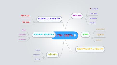 Mind Map: ЧАСТИ СВЕТА