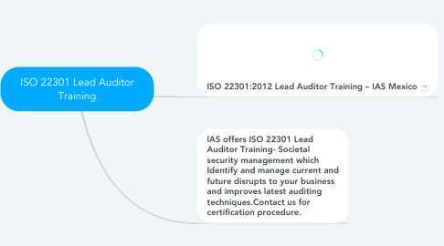 Mind Map: ISO 22301 Lead Auditor Training