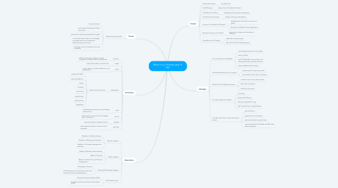Mind Map: What is my ultimate goal of life?