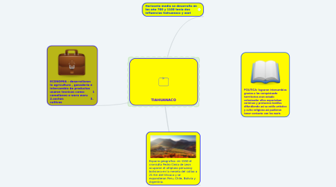 Mind Map: TIAHUANACO