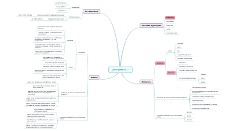 Mind Map: Для проекта