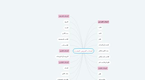Mind Map: أصحاب الفروض المقدرة
