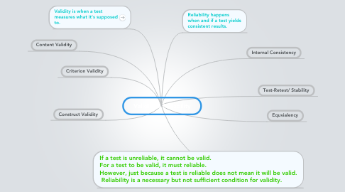 Mind Map: Validity & Reliability