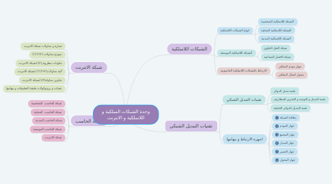 Mind Map: وحدة الشبكات السلكية و اللاسلكية و الانترنت