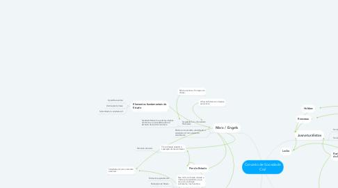 Mind Map: Conceito de Sociedade Civil