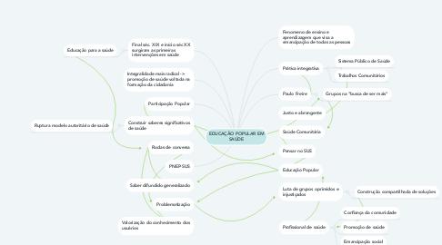 Mind Map: EDUCAÇÃO POPULAR EM SAÚDE
