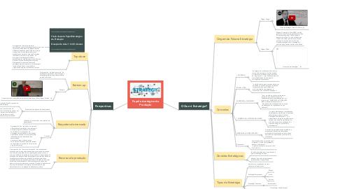 Mind Map: Papel estratégico da Produção