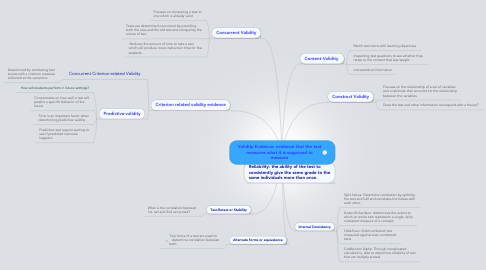Mind Map: Validity Evidence: evidence that the test measures what it is supposed to measure