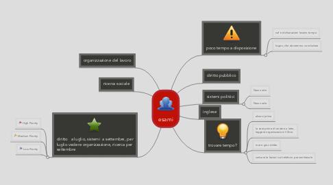 Mind Map: esami