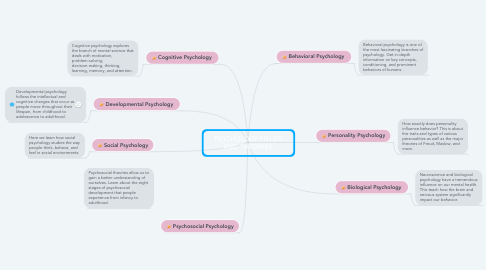 Mind Map: PSYCHOLOGY FIELDS AND THEORIES