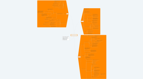 Mind Map: Sistema Locomotor