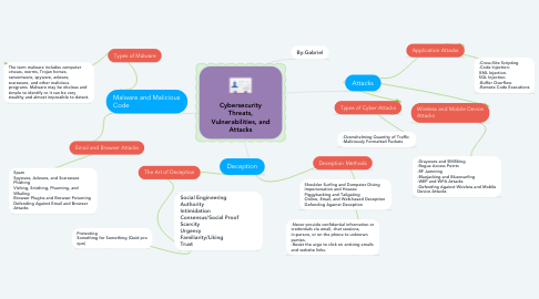 Mind Map: Cybersecurity Threats, Vulnerabilities, and Attacks