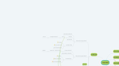 Mind Map: voorstel