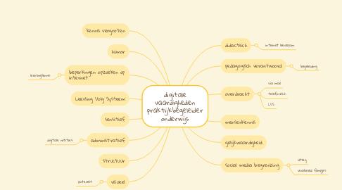 Mind Map: digitale vaardigheden praktijkbegeleider onderwijs