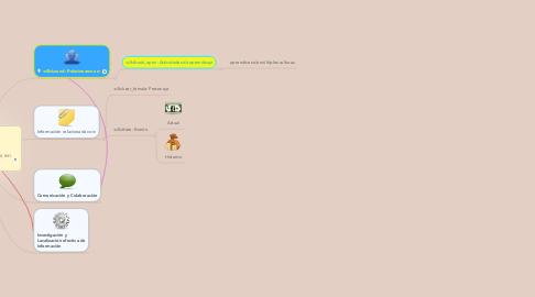 Mind Map: Contenidos temáticos en kinder