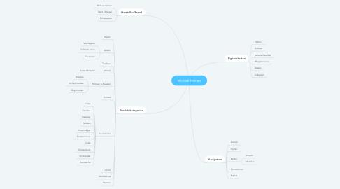 Mind Map: Michael Heinen