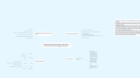 Mind Map: Pengembangan Media pembelajan Digital di SD  berbasis video animasi menggunakan zepeto