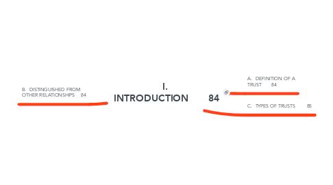 Mind Map: I.  INTRODUCTION84