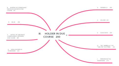 Mind Map: III.	HOLDER IN DUE COURSE	200