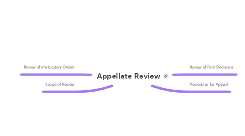 Mind Map: Appellate Review