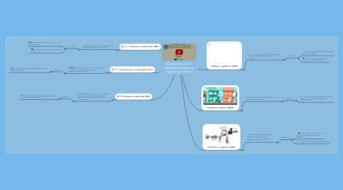 Mind Map: Clasificación de los diferentes modelos de negocio por internet