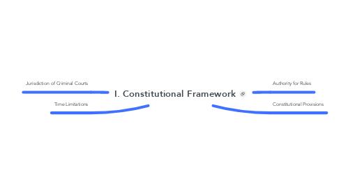 Mind Map: I. Constitutional Framework