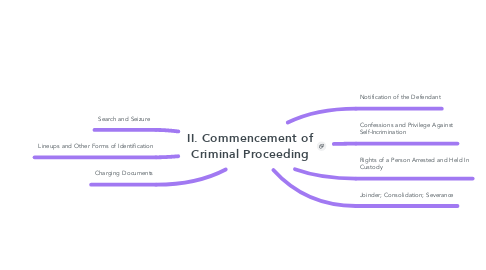 Mind Map: II. Commencement of Criminal Proceeding