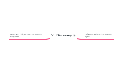 Mind Map: VI. Discovery