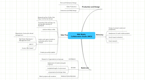 Mind Map: IMA Media  Collaboration Studio (MCS)