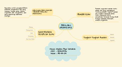 Mind Map: PERILAKU ORGANISASI