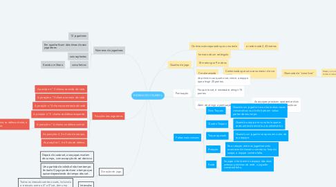 Mind Map: REGRAS DO VOLEIBOL