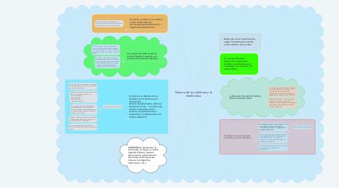 Mind Map: Historia de los Archivos y la Archivistica