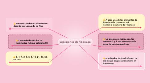 Mind Map: Sucesiones de fibonacci
