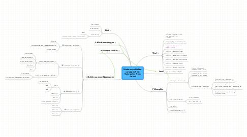 Mind Map: Moderne Architekturverträgt sich mitNaturgarten AthosArtikel