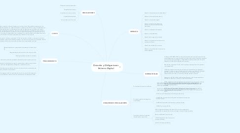 Mind Map: Derecho y Obligaciones Entorno Digital