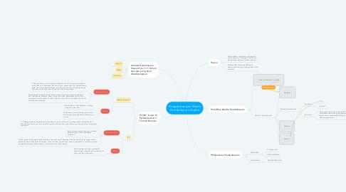 Mind Map: Pengembangan Media Pembelajaran Digital