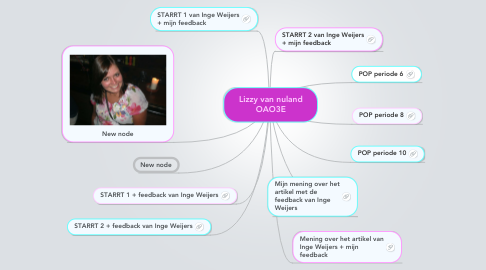Mind Map: Lizzy van nuland OAO3E