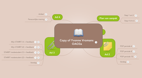 Mind Map: Copy of Yvonne Vromans  OAO3a