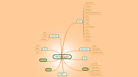 Mind Map: Film Trailer Analysis