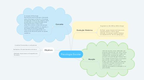 Mind Map: Fenomenologia